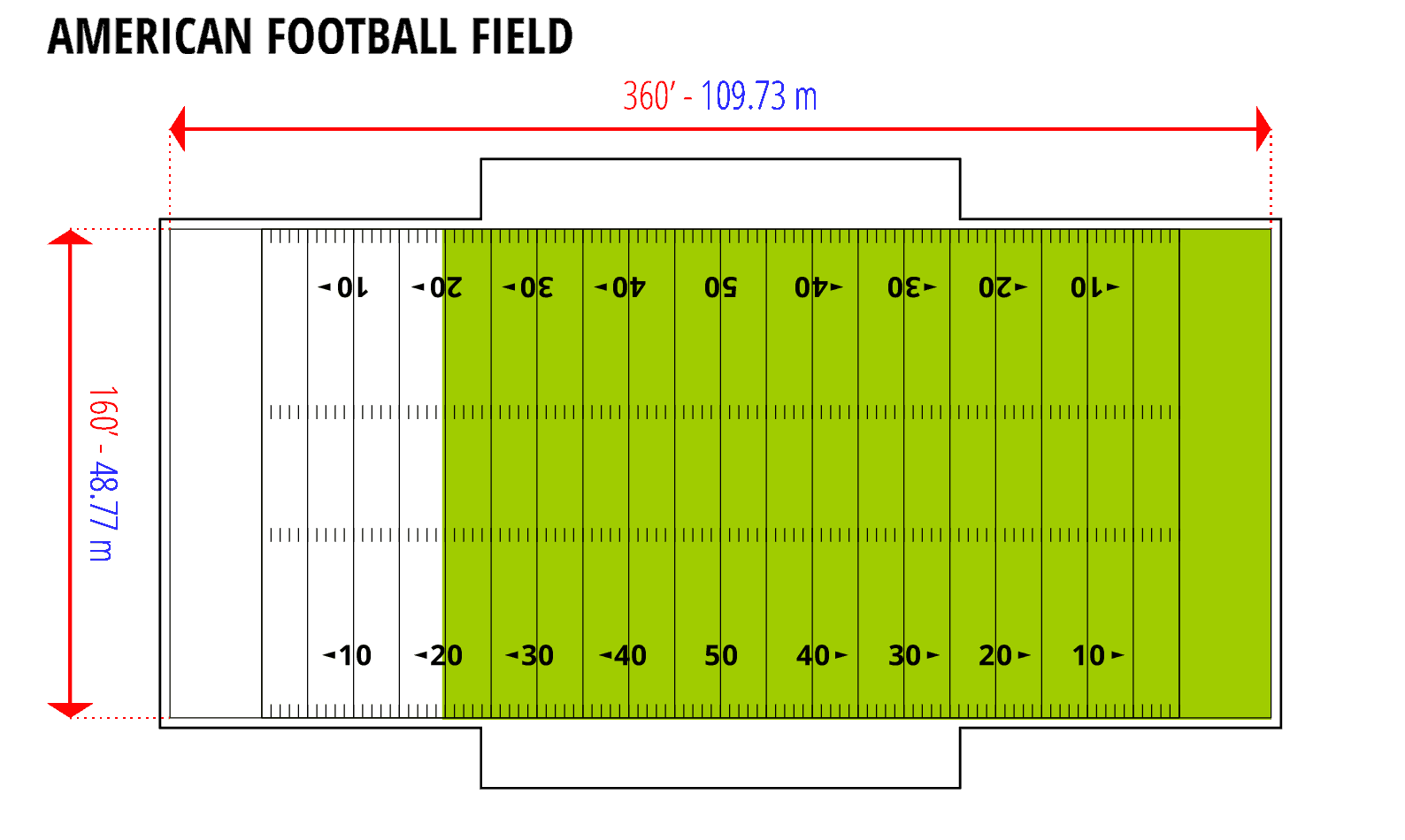 Visual comparison: one U.S. acre to an American football field