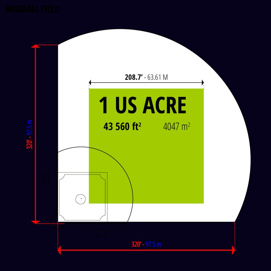 Visual comparison: one U.S. acre to a baseball field