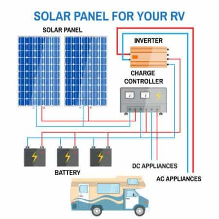 How does work solar panel for your RV